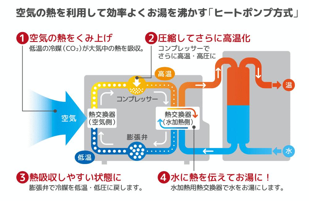 エコキュート図説