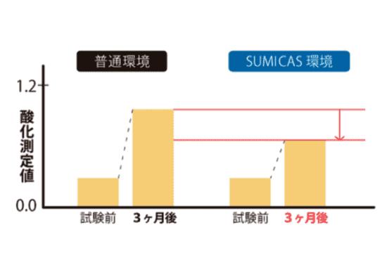 スミキャス環境と普通環境の比較