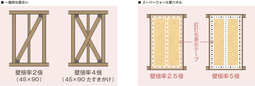 【壁倍率施工イメージ】左:一般的な筋交い。右:スーパーウォールパネル
