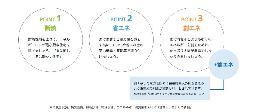 ZEH 3つのポイント