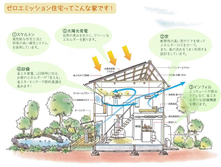 図解『大地の家』